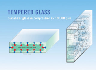 Thermal strengthened glass